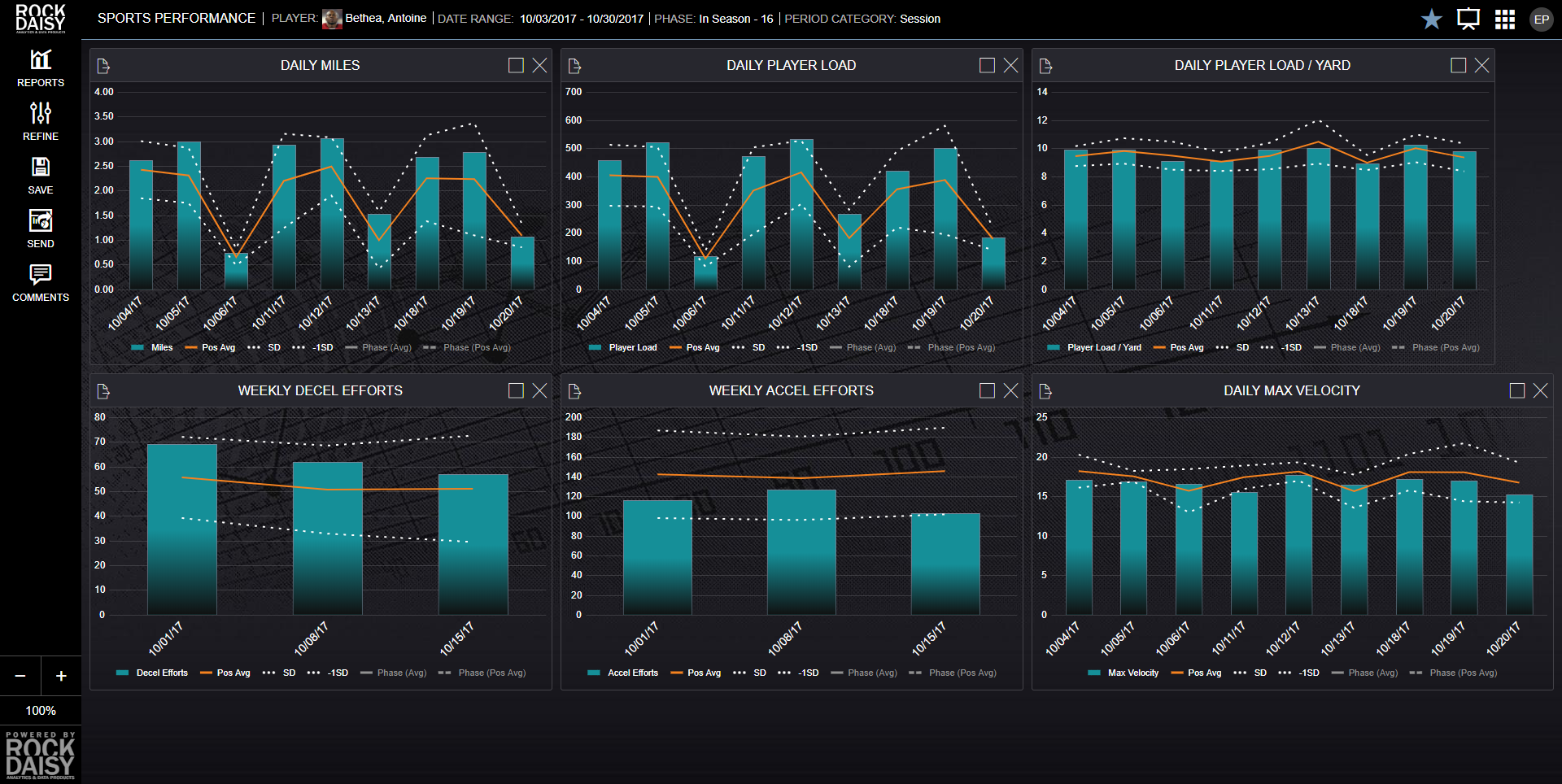 Sports Dashboards